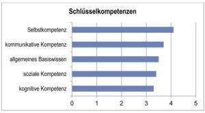 """Abbildung 2: Höhere Anforderungen an die """"mobilen Mitarbeiter"""""""