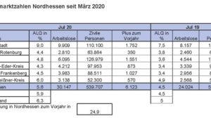 Der nordhessische Arbeitsmarkt im Juli – positive Entwicklungen nach dem Lockdown